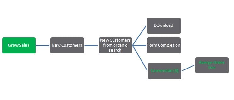 KPI mapping for Sales Growth
