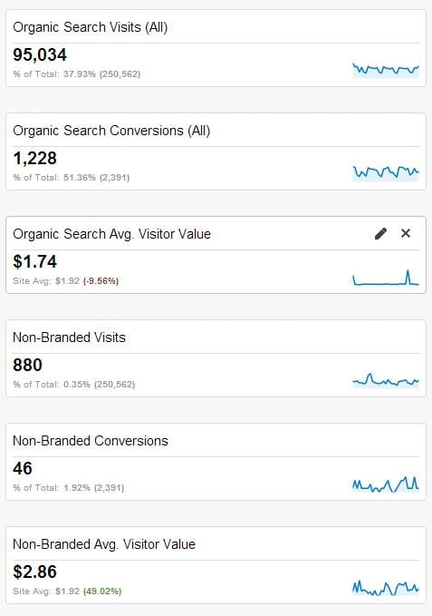 SEO traffic data in Google Analytics