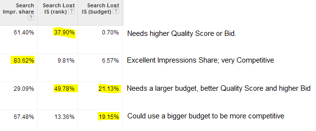 Screenshot shows the above mentioned metrics inside AdWords along with actions to resolve the apparent issues.