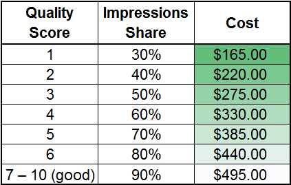 Bing Ads Quality Score impacts impressions and impression share, but not Cost per Click (CPC)