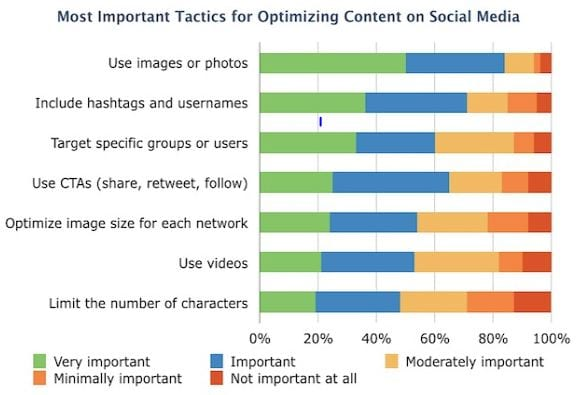 Social media content optimization survey results say that photos and visuals lead to success