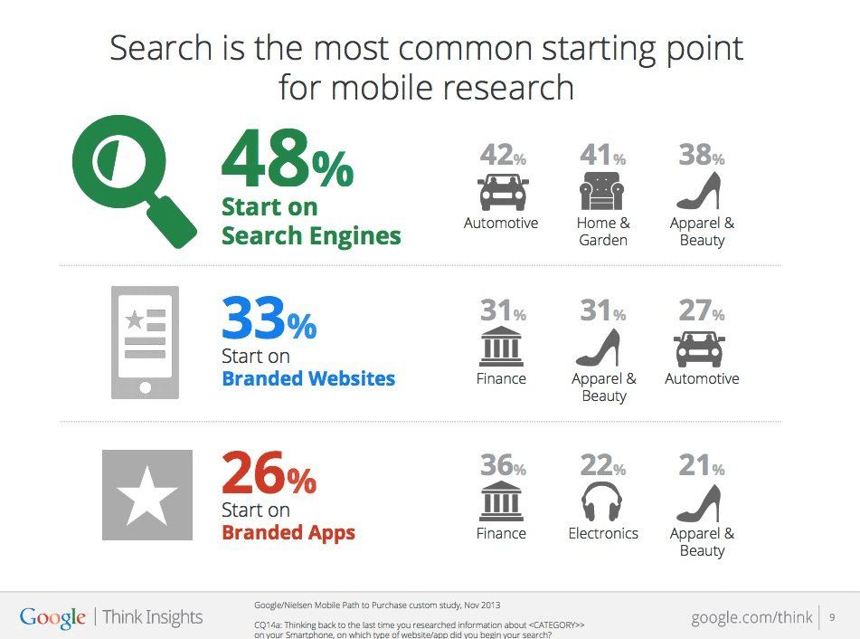 The mobile components in your 2015 SEO strategy will be more important.