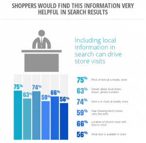 5 Facts that Impact Holiday Shopping Advertising