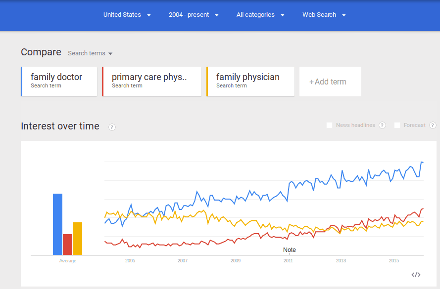 Keyword Research for Doctors Nationwide (US)