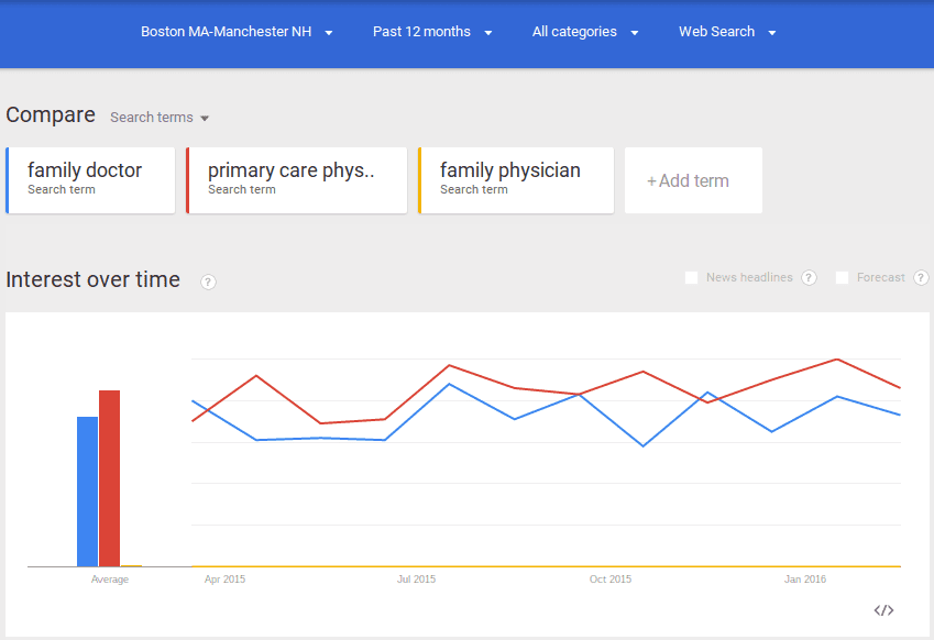 Keyword research for Doctors in Boston
