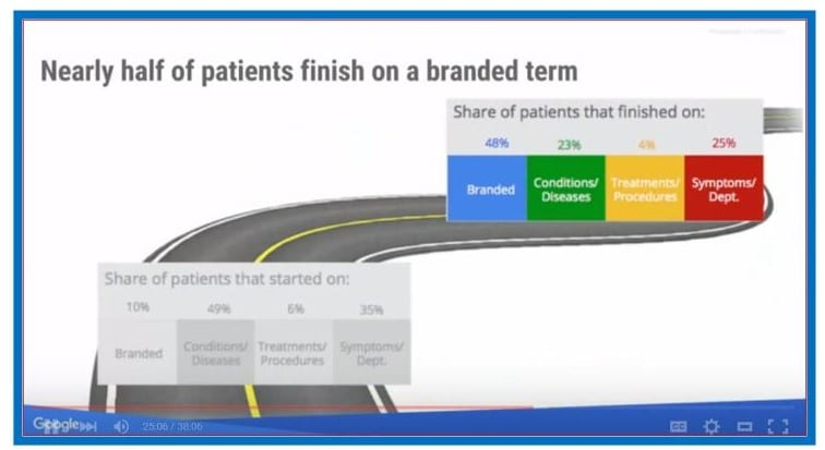 Healthcare Marketing patient journey end
