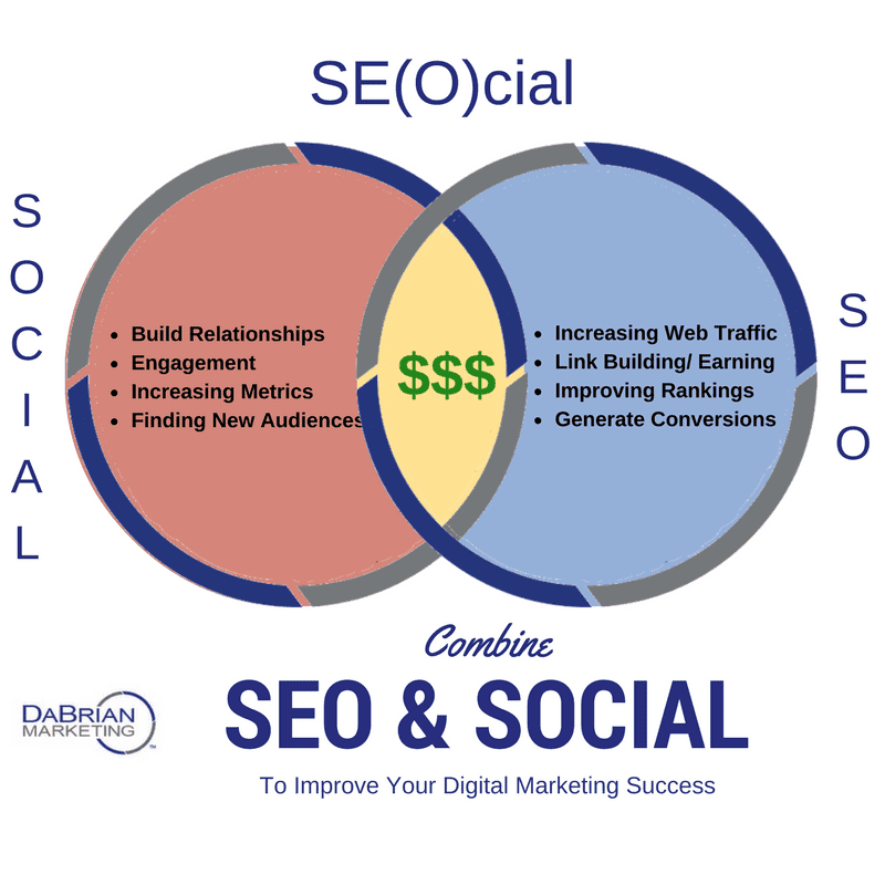 Why you should combine SEO and Social media