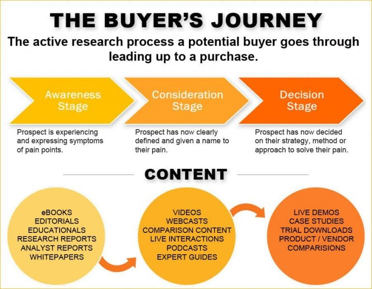 Buyer's Journey - Use content to guide web visitors to become customer