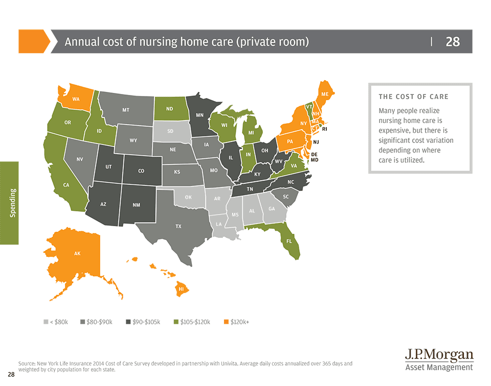 Retirement Plan and health care costs