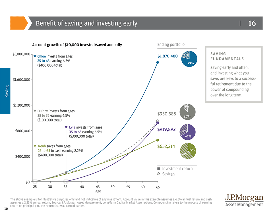 The importance of having a Retirement Plan, saving and investing