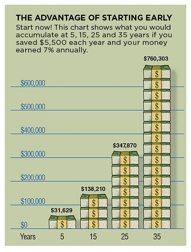 The Advantage of Saving Early for 401k