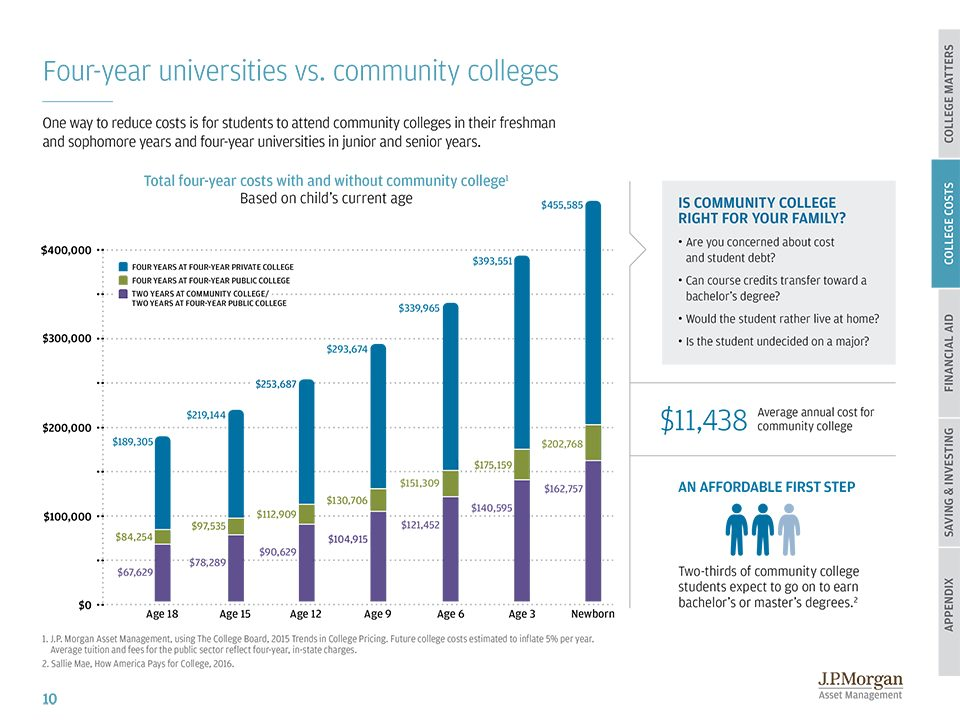 Cost of a community college versus a 4 year degree