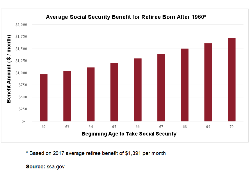 Monthly Social Security Benefit