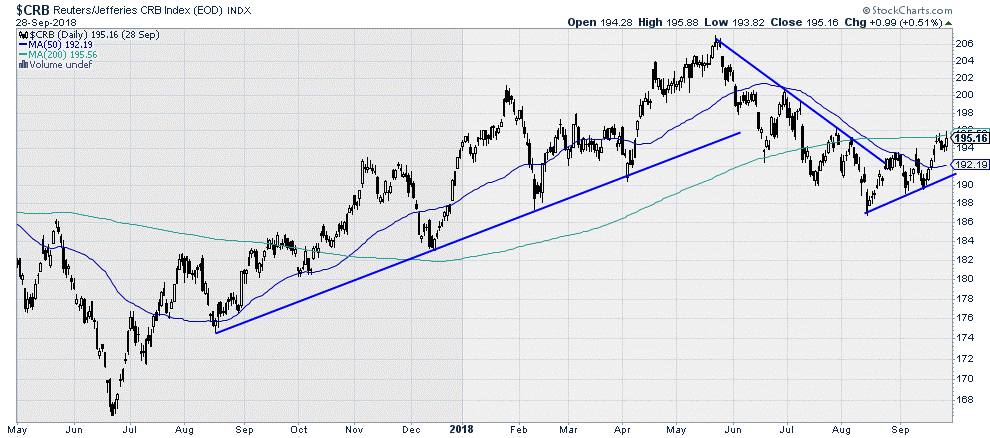 $CRB - Reuters/Jefferies CRB Index