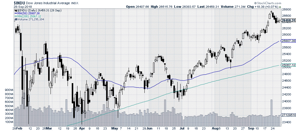 $INDU - Dow Industrial Average - Stock Market