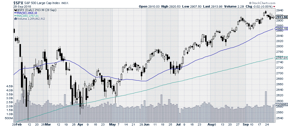 $SPX - S&P500 Large Cap Index - Stock Market