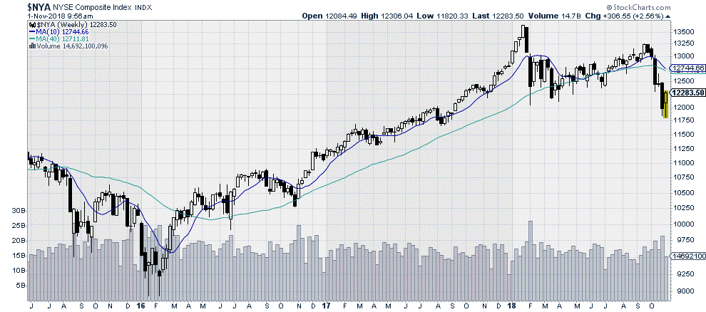 $NYX NYSE Composite Index