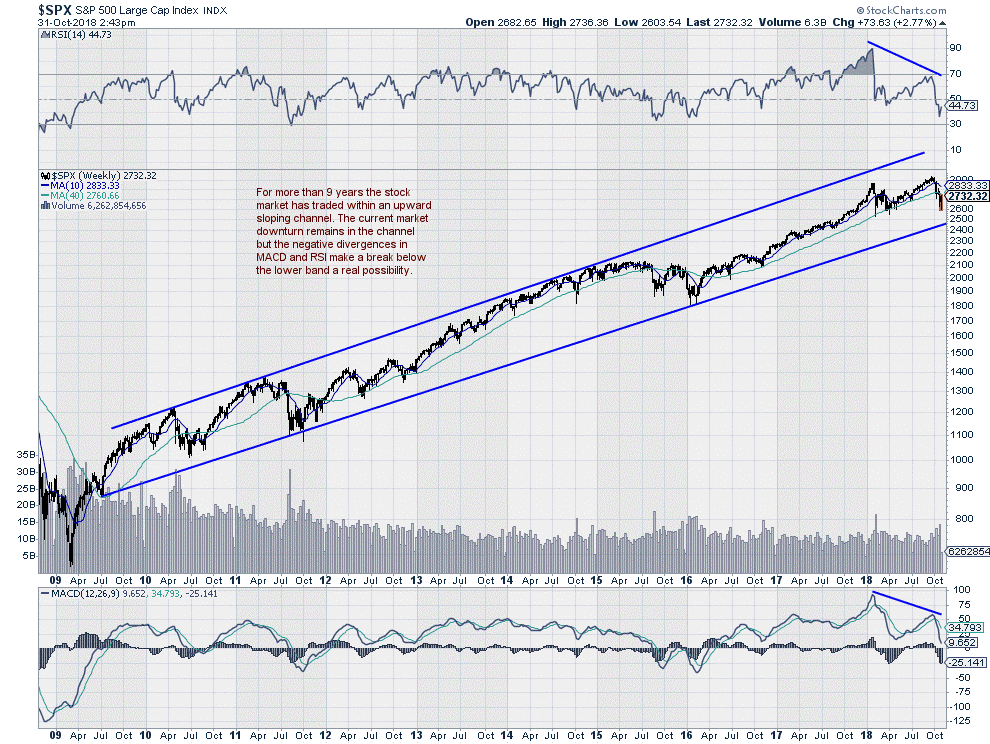 $SPX Weekly Chart