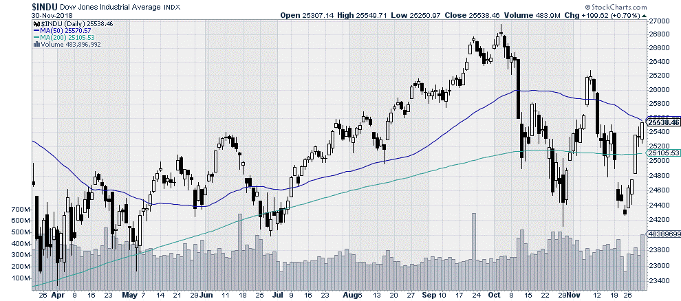 $INDU Dow Jones Industrial Average