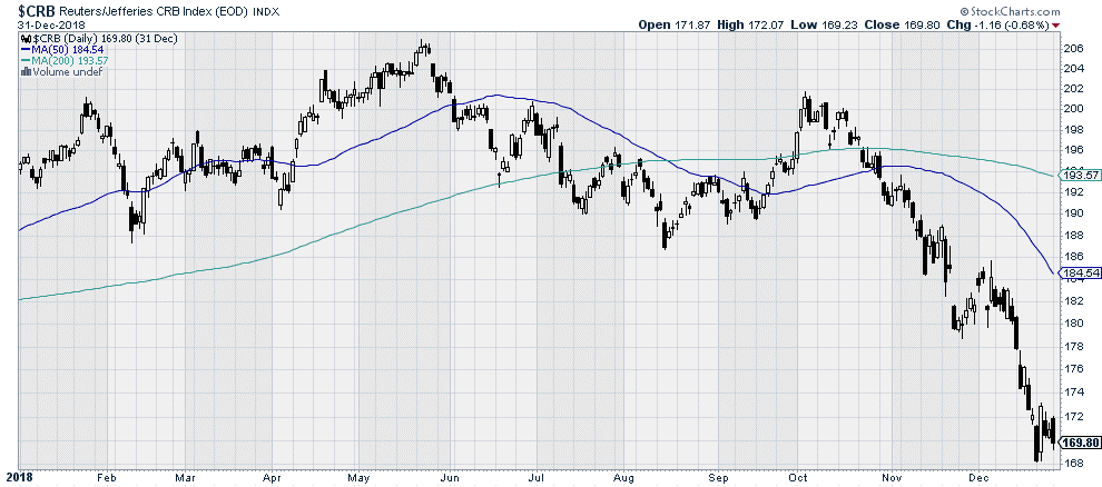 $CRB Reuters/Jefferies CRB Index