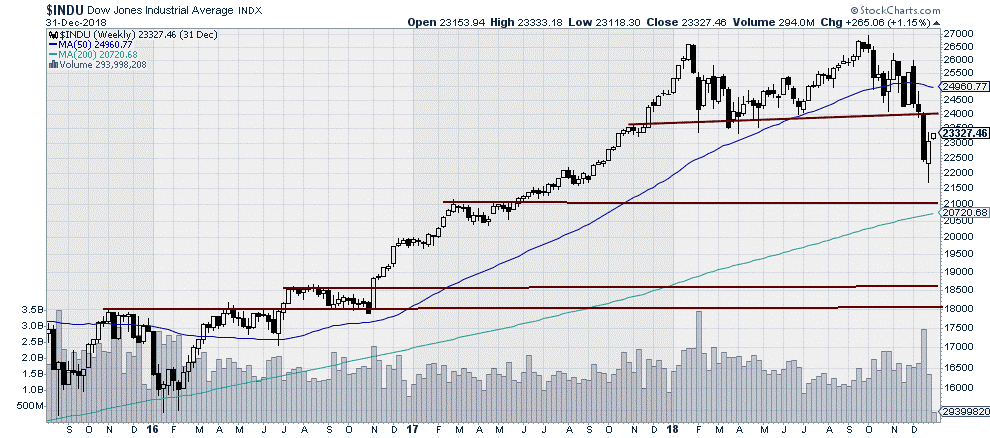 $INDU - Dow Jones Industrial Average