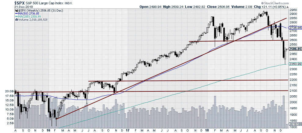 $SPX- S&P500 Large Cap Index