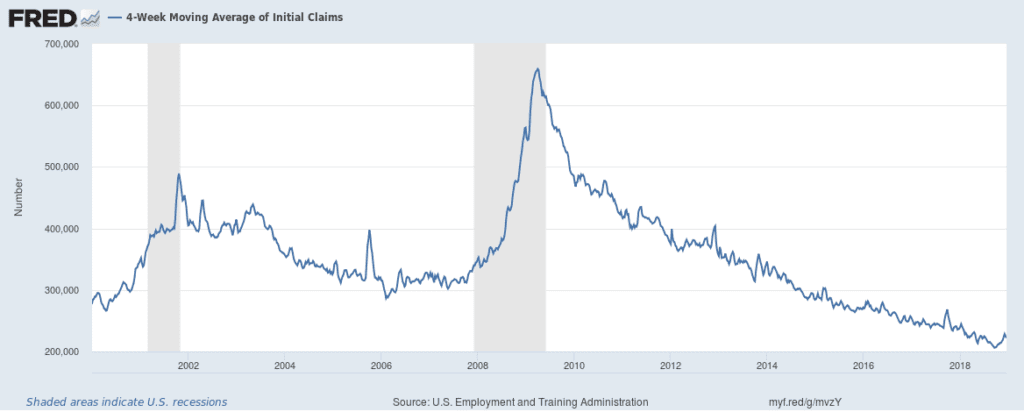 FRED 4 week average initial claims