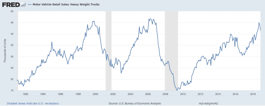 FRED Motor Vehicle Retail Sales: Heavy Weight Truck