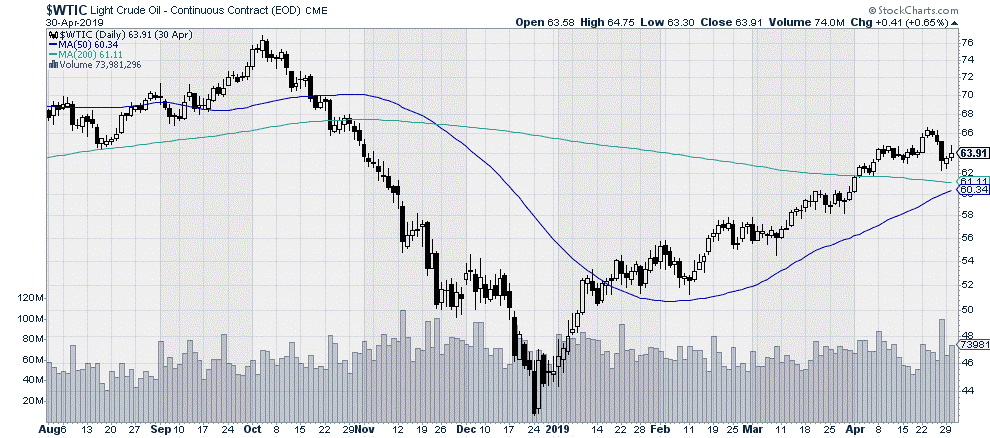 $WTIC Light Crude Oil