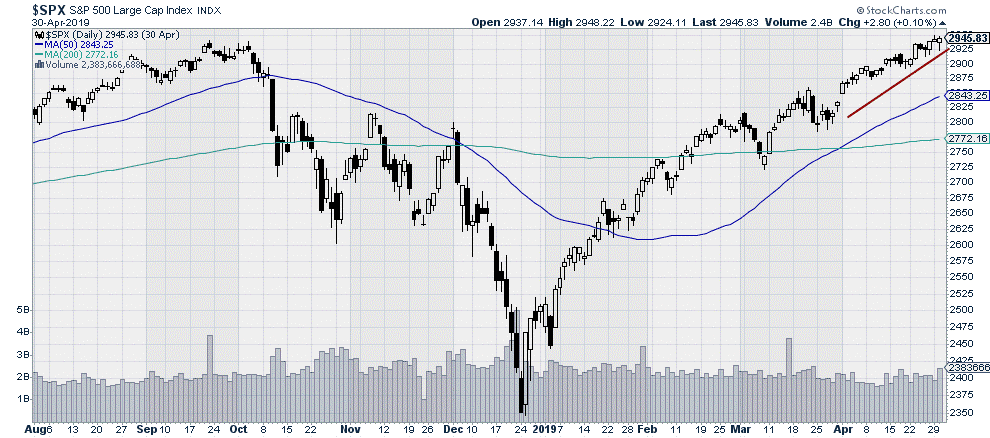 $SPX - S&P 500 Large Cap Index