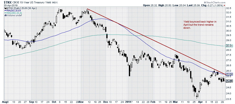 $TNX - CBOE 10 Year Treasury Yield Index