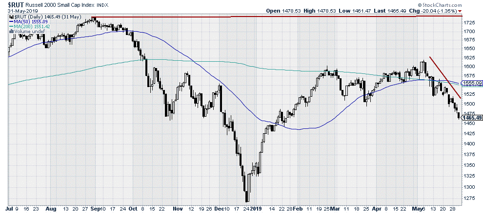 $RUT - Russell 2000 Small Cap Index