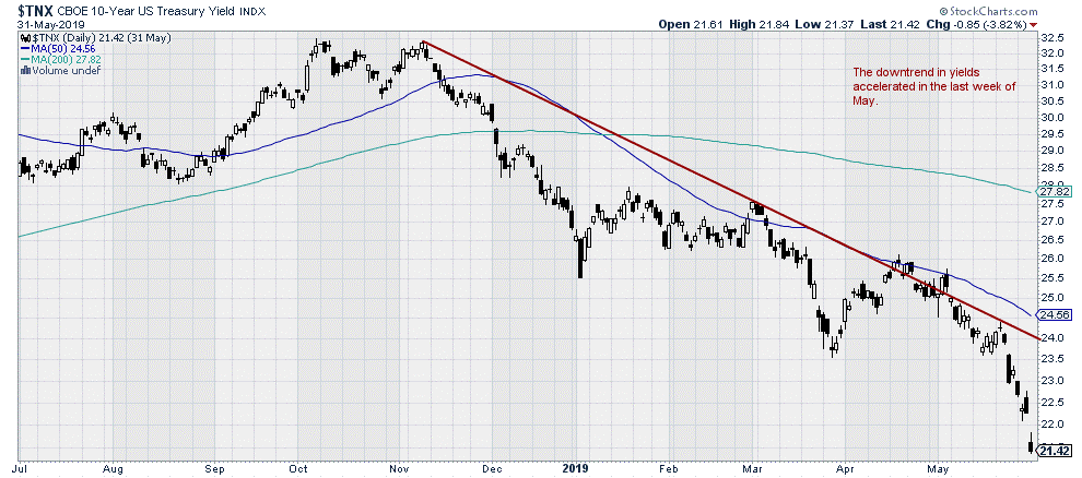 $TNX - CBOE 10-year US Treasury Yield