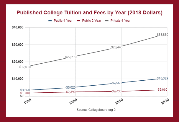 Rising College Tuition Costs Allentown PA