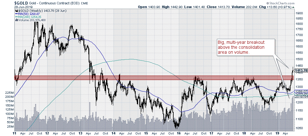 $GOLD Gold Continuous contract (CBOE)