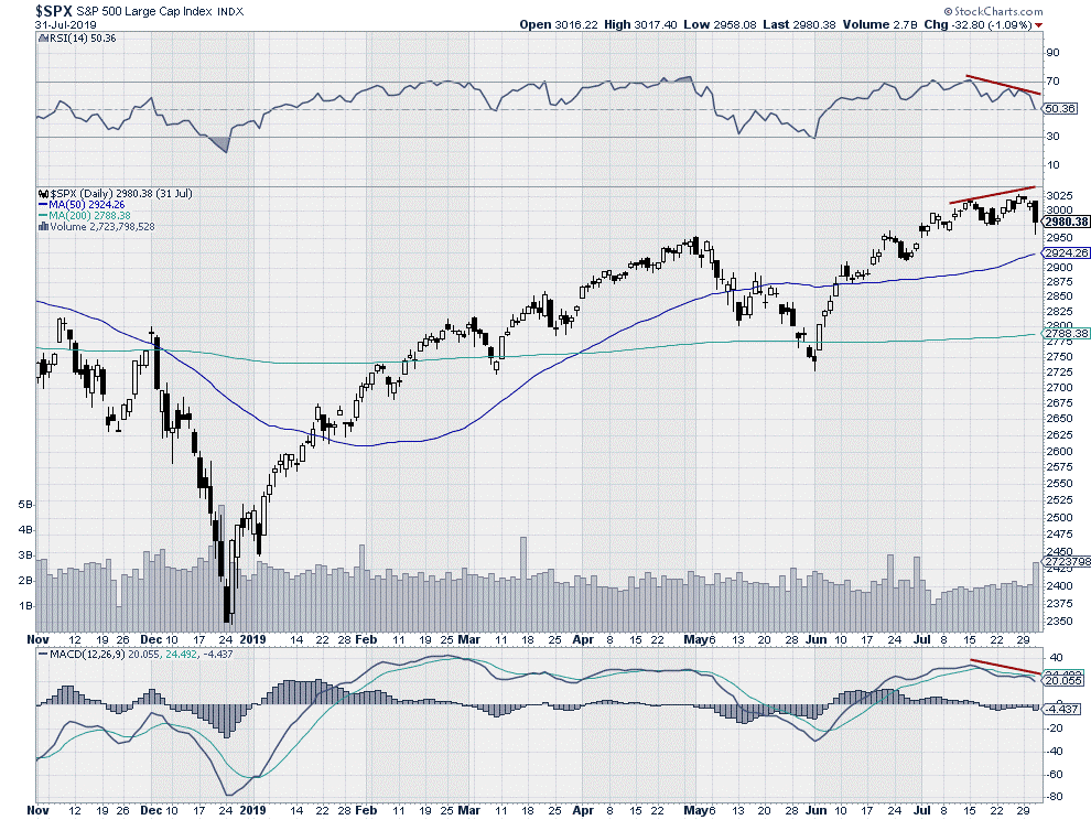 $SPX - S&P 500 Large Cap Stock Market Index