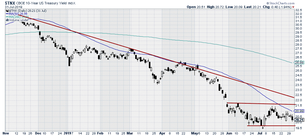 $TNX - CBOE 10-year US Treasury Yield Index
