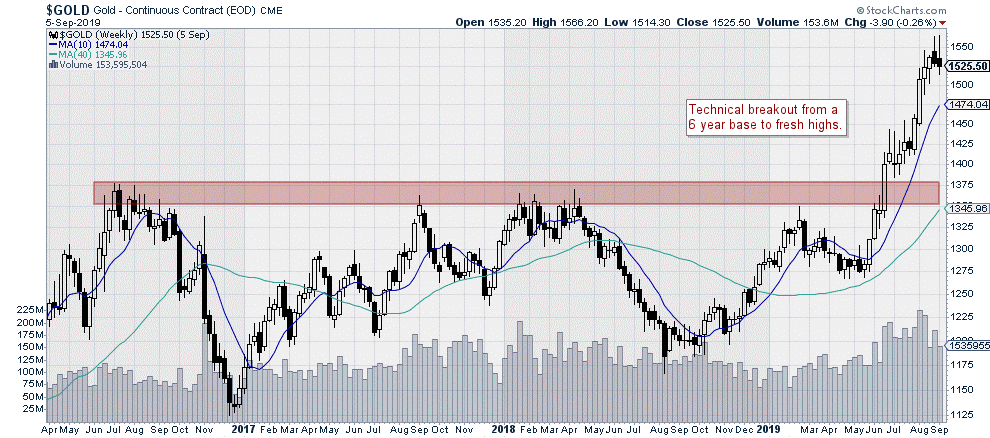 chart of the gold index