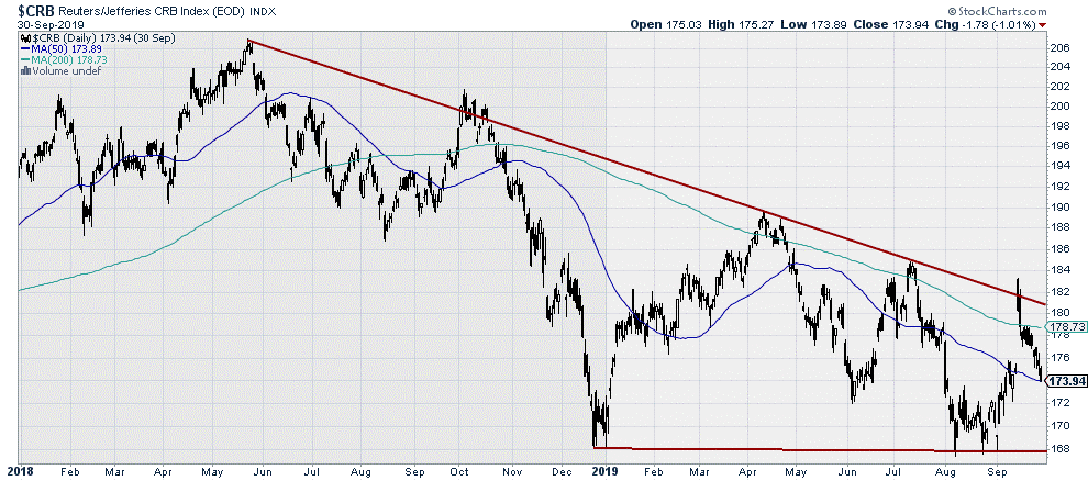 $CRB Commodity Index