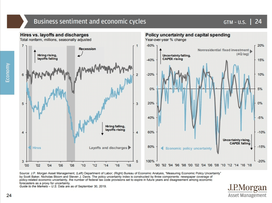 Business sentiment and economic cycles