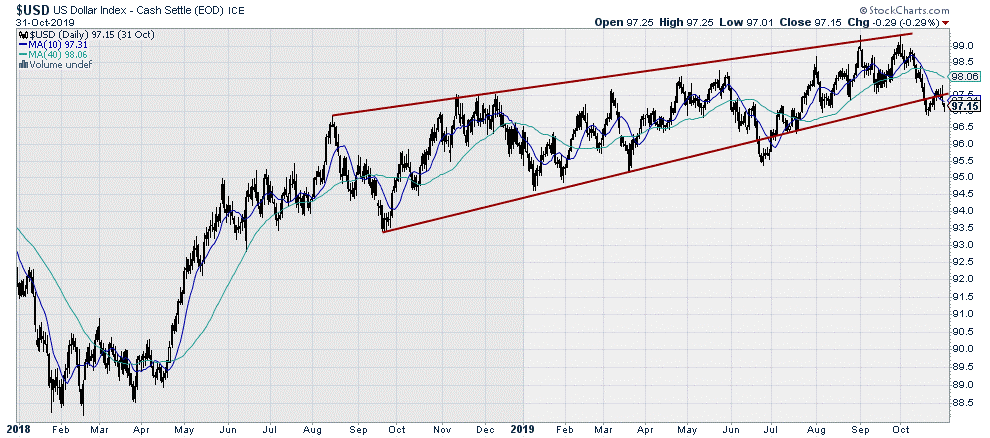 $USD US Dollar Index