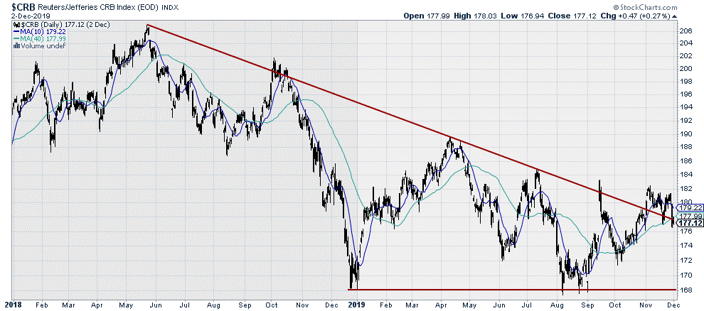 $CRB Reuters/Jeffries CRB Index
