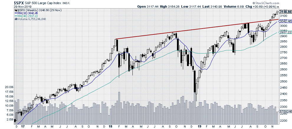 $SPX S&P 500 Large Cap Index