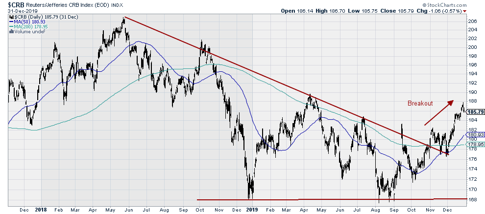 $CRB - Reuters/Jefferies CRB COmmodities Index