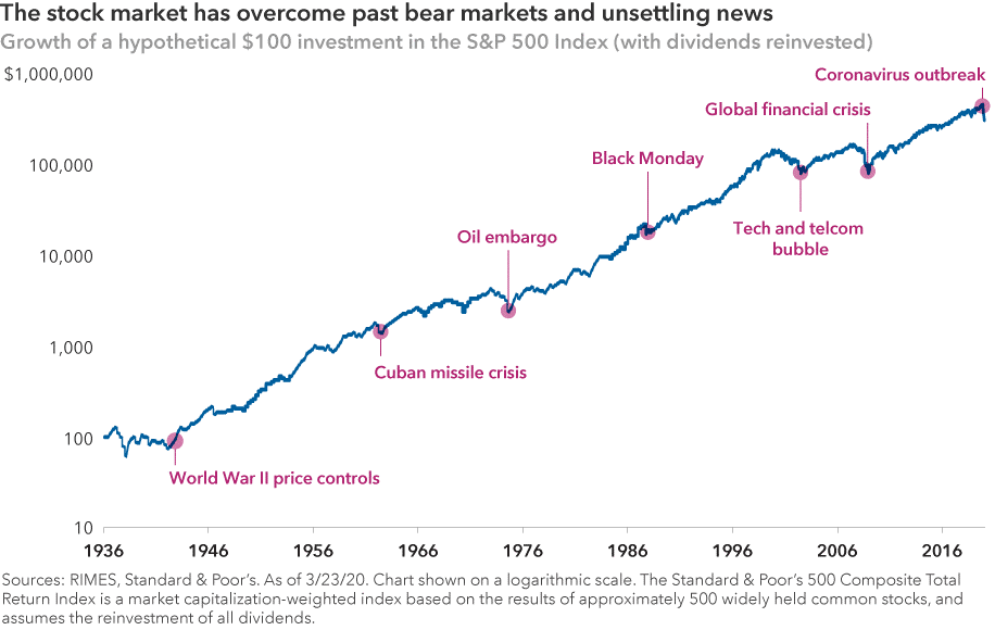 Stock Market Bear Markets have been overcome before