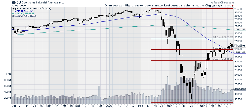 $DJIA - Dow Jones Industrial Average Large Cap Stock Market Index