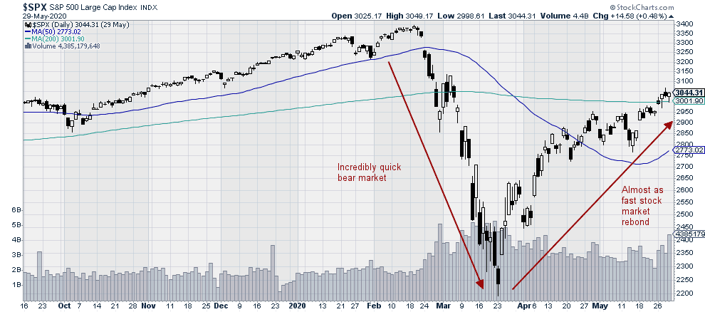 $SPX - Large Cap Stock Market Index
